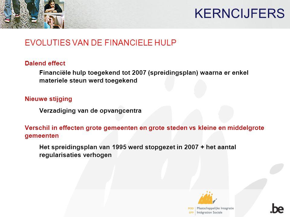 KERNCIJFERS EVOLUTIES VAN DE FINANCIELE HULP Dalend effect Financiële hulp toegekend tot 2007 (spreidingsplan) waarna er enkel materiele steun werd to