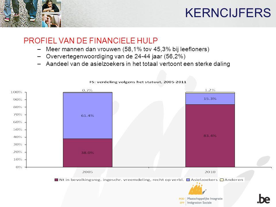 PROFIEL VAN DE FINANCIELE HULP –Meer mannen dan vrouwen (58,1% tov 45,3% bij leefloners) –Oververtegenwoordiging van de 24-44 jaar (56,2%) –Aandeel va
