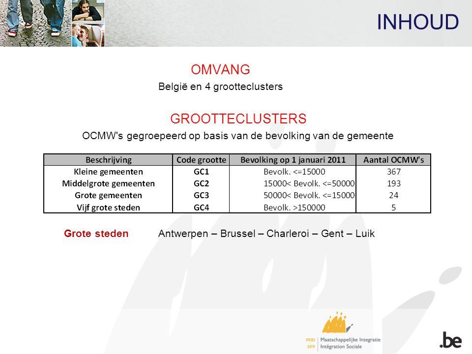 INHOUD OMVANG België en 4 grootteclusters GROOTTECLUSTERS OCMW's gegroepeerd op basis van de bevolking van de gemeente Grote steden Antwerpen – Brusse