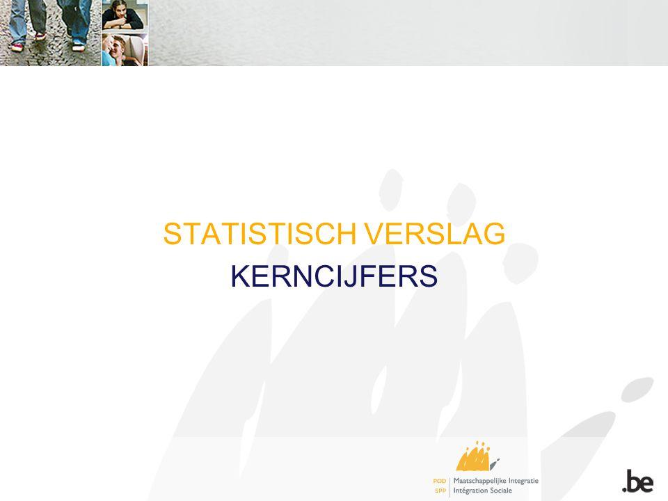 STATISTISCH VERSLAG KERNCIJFERS