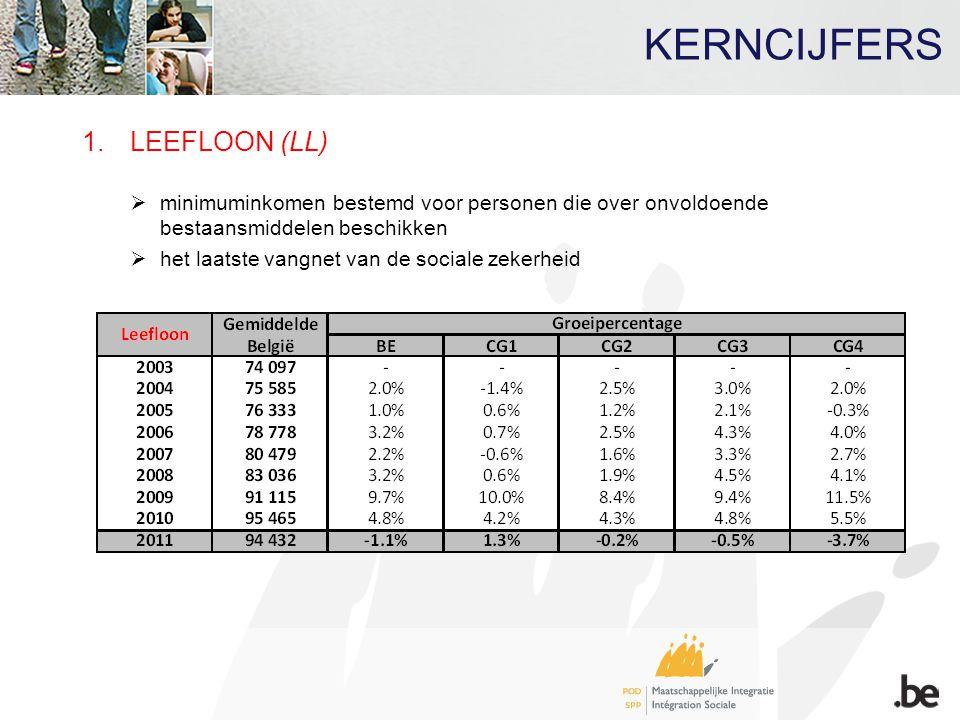1.LEEFLOON (LL)  minimuminkomen bestemd voor personen die over onvoldoende bestaansmiddelen beschikken  het laatste vangnet van de sociale zekerheid