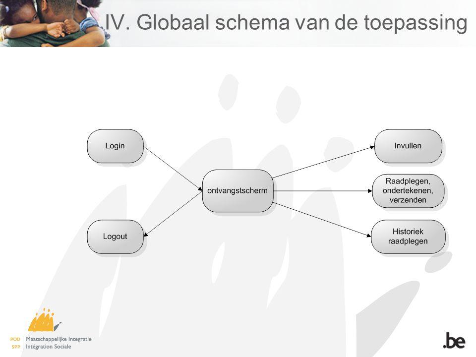 IV. Globaal schema van de toepassing