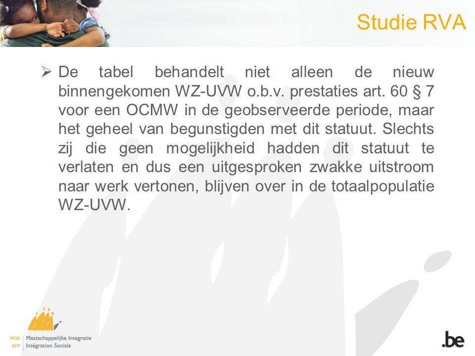 Studie RVA  De tabel behandelt niet alleen de nieuw binnengekomen WZ-UVW o.b.v.