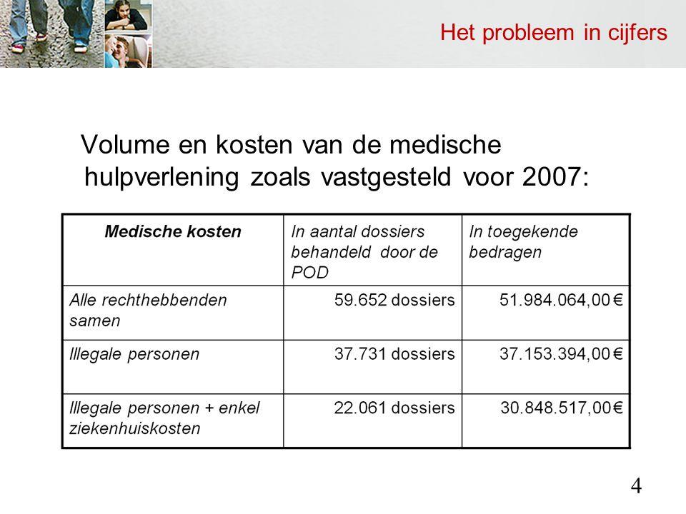 Het probleem in cijfers Volume en kosten van de medische hulpverlening zoals vastgesteld voor 2007: 4