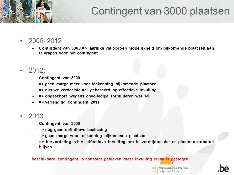 Contingent van 3000 plaatsen 2006- 2012 –Contingent van 3000 => jaarlijks via oproep mogelijkheid om bijkomende plaatsen aan te vragen voor het contingent 2012: –Contingent van 3000 –=> geen marge meer voor toekenning bijkomende plaatsen –=> nieuwe verdeelsleutel gebaseerd op effectieve invulling –=> opgeschort wegens onvolledige formulieren wet '65 –=> verlenging contingent 2011 2013: –Contingent van 3000 –=> nog geen definitieve beslissing –=> geen marge voor toekenning bijkomende plaatsen –=> herverdeling o.b.v.