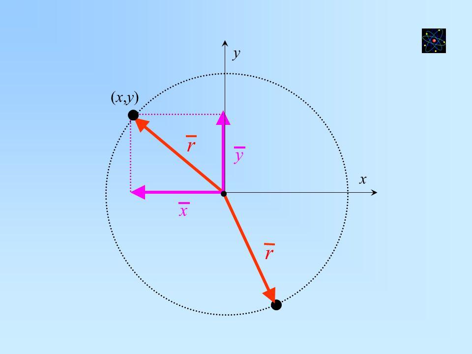 r r y x x y (x,y)(x,y)
