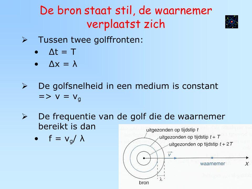 De bron staat stil, de waarnemer verplaatst zich  Tussen twee golffronten: Δt = T Δx = λ  De golfsnelheid in een medium is constant => v = v g  De