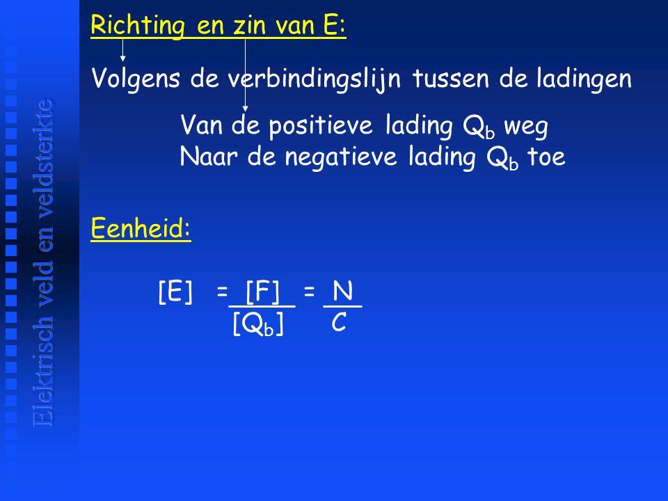 Richting en zin van E: Volgens de verbindingslijn tussen de ladingen Van de positieve lading Q b weg Naar de negatieve lading Q b toe Eenheid: [E] = [