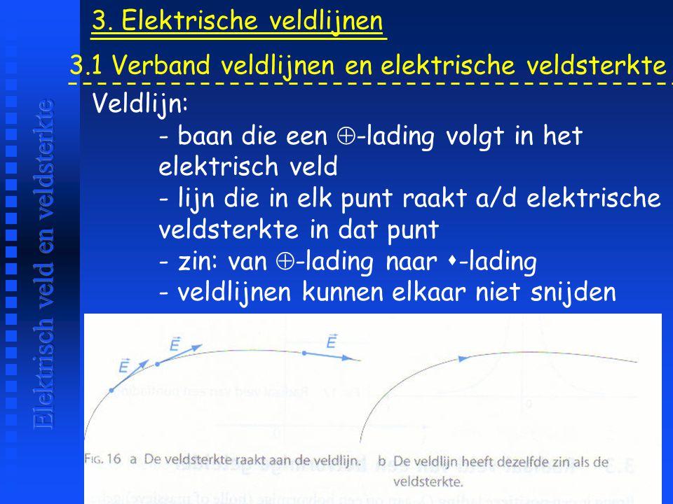 3. Elektrische veldlijnen Veldlijn: - baan die een  -lading volgt in het elektrisch veld - lijn die in elk punt raakt a/d elektrische veldsterkte in