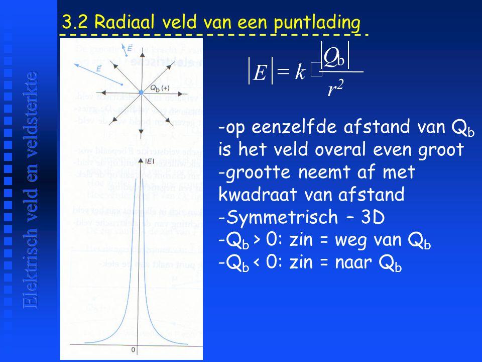 -op eenzelfde afstand van Q b is het veld overal even groot -grootte neemt af met kwadraat van afstand -Symmetrisch – 3D -Q b > 0: zin = weg van Q b -