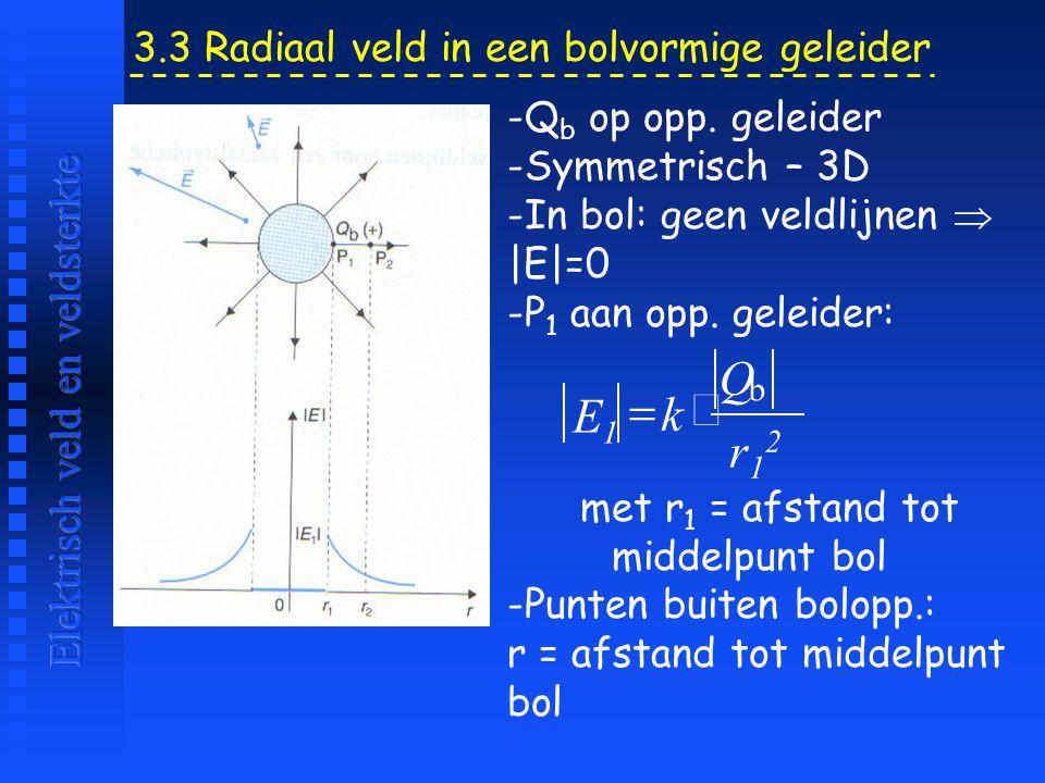 3.3 Radiaal veld in een bolvormige geleider -Q b op opp. geleider -Symmetrisch – 3D -In bol: geen veldlijnen  |E|=0 -P 1 aan opp. geleider: met r 1 =
