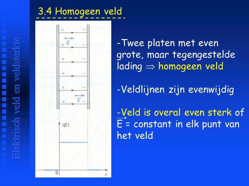 3.4 Homogeen veld -Twee platen met even grote, maar tegengestelde lading  homogeen veld -Veldlijnen zijn evenwijdig -Veld is overal even sterk of E =