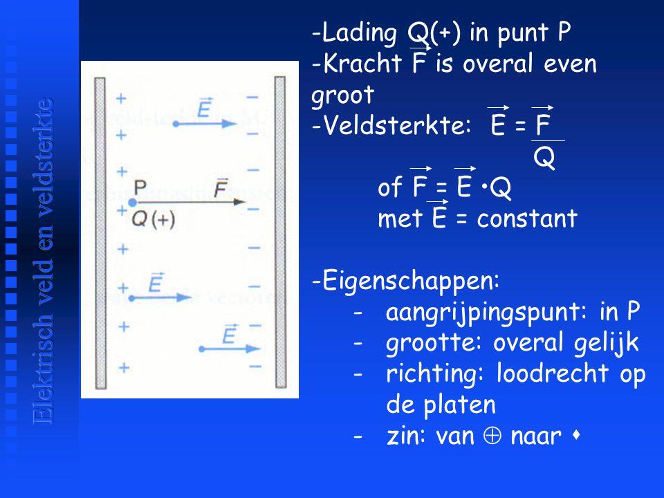-Lading Q(+) in punt P -Kracht F is overal even groot -Veldsterkte: E = F Q of F = E Q met E = constant -Eigenschappen: -aangrijpingspunt: in P -groot