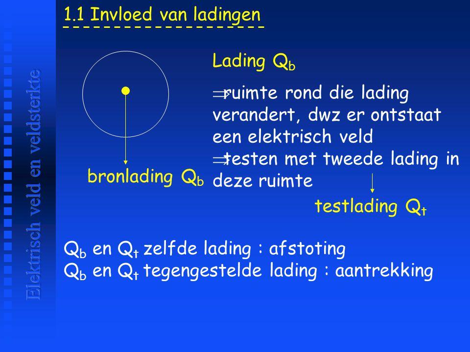 Q b en Q t zelfde lading : afstoting Q b en Q t tegengestelde lading : aantrekking 1.1 Invloed van ladingen Lading Q b  ruimte rond die lading verand