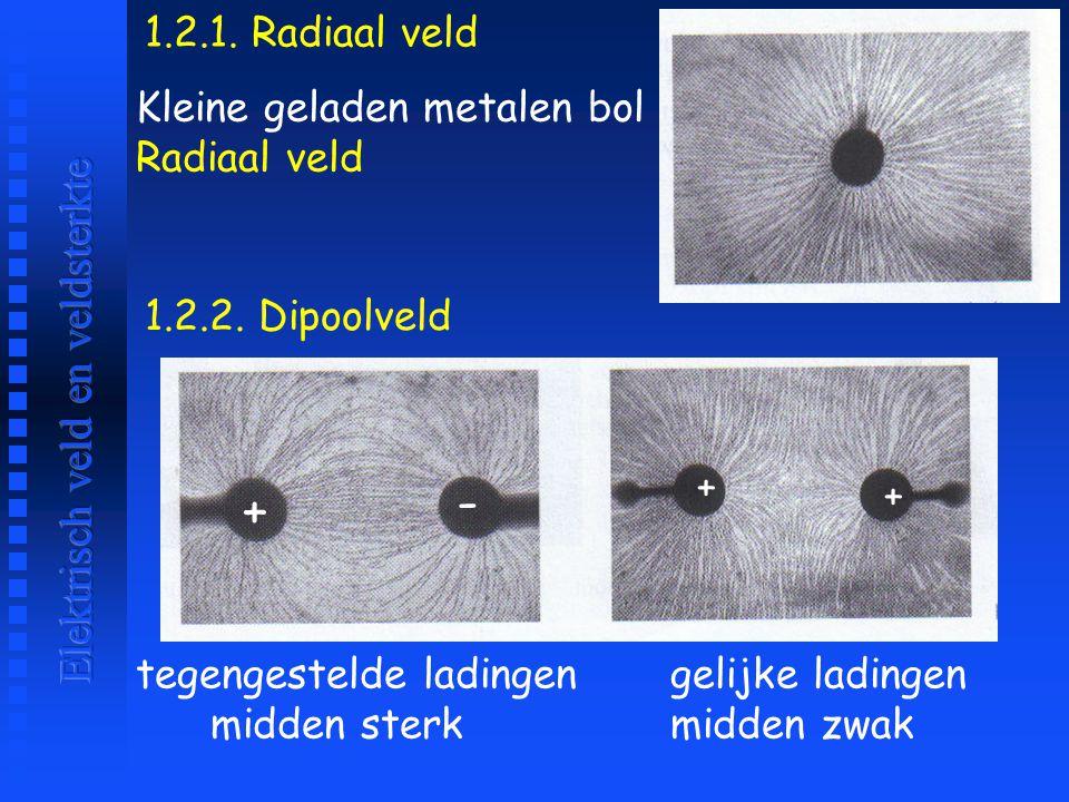 3.3 Radiaal veld in een bolvormige geleider -Q b op opp.