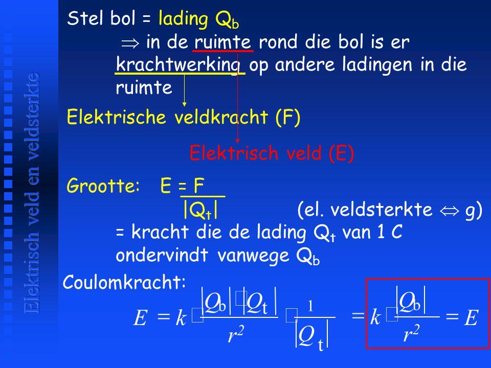Stel bol = lading Q b  in de ruimte rond die bol is er krachtwerking op andere ladingen in die ruimte Elektrische veldkracht (F) Elektrisch veld (E)