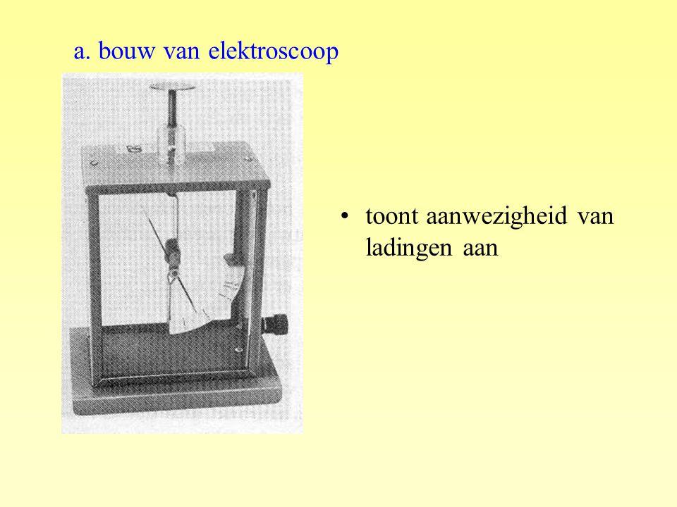 toont aanwezigheid van ladingen aan a. bouw van elektroscoop