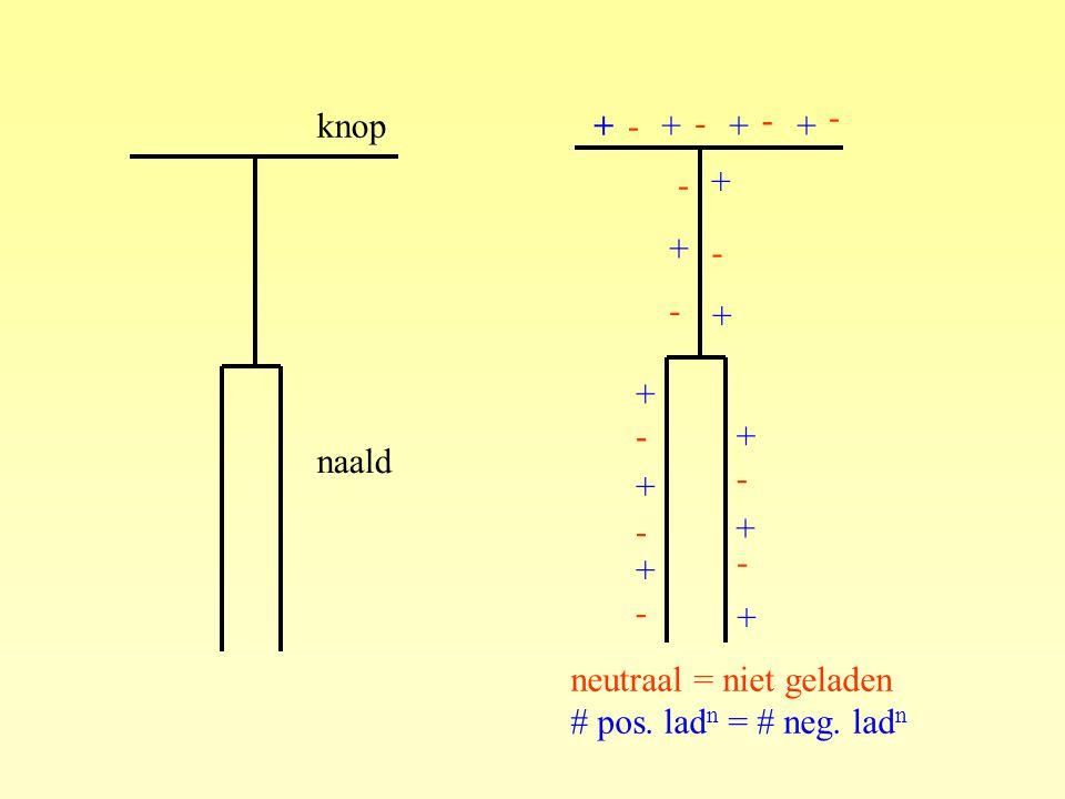 knop naald neutraal = niet geladen # pos.lad n = # neg.