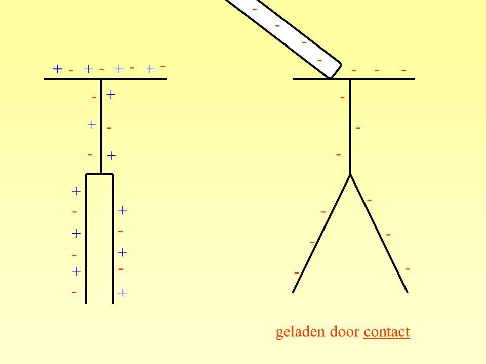 geladen door contact --- - - - - - - - - - ++++ + + + + + + + + + - - - - - - - - - - - - - - - - - -