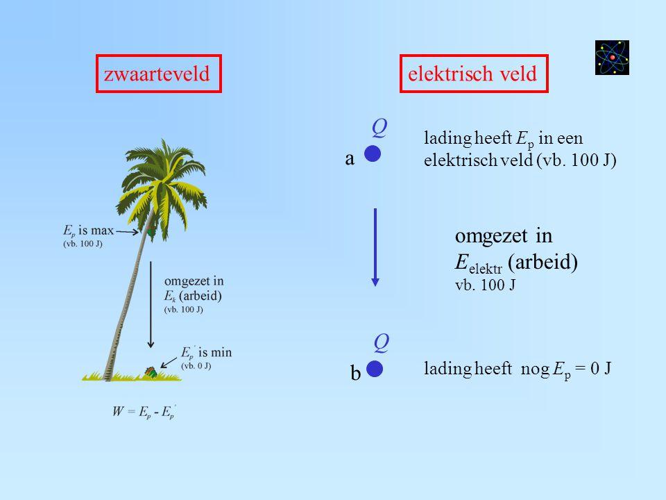 zwaarteveldelektrisch veld lading heeft E p in een elektrisch veld (vb. 100 J) lading heeft nog E p = 0 J omgezet in E elektr (arbeid) vb. 100 J Q a Q