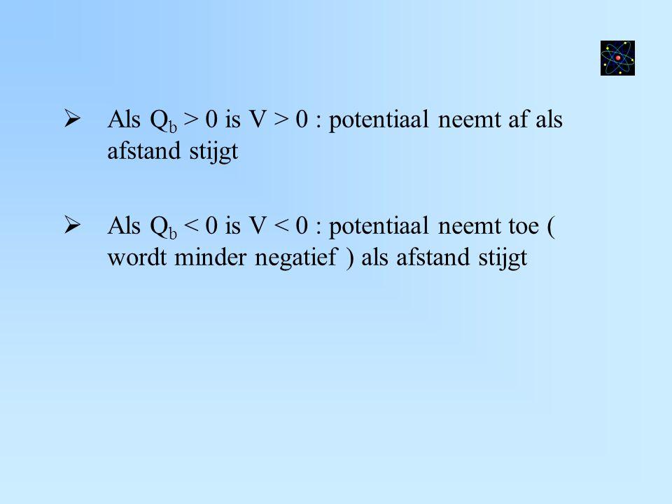  Als Q b > 0 is V > 0 : potentiaal neemt af als afstand stijgt  Als Q b < 0 is V < 0 : potentiaal neemt toe ( wordt minder negatief ) als afstand st