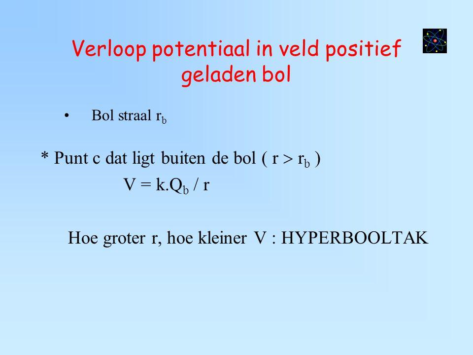 Verloop potentiaal in veld positief geladen bol Bol straal r b * Punt c dat ligt buiten de bol ( r  r b ) V = k.Q b / r Hoe groter r, hoe kleiner V :