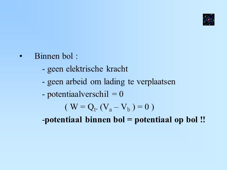 Binnen bol : - geen elektrische kracht - geen arbeid om lading te verplaatsen - potentiaalverschil = 0 ( W = Q t. (V a – V b ) = 0 ) -potentiaal binne