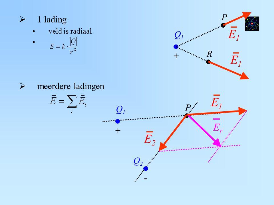  1 lading veld is radiaal  meerdere ladingen Q1Q1 + P - E2E2 ErEr Q2Q2 E1E1 Q1Q1 + P R E1E1 E1E1