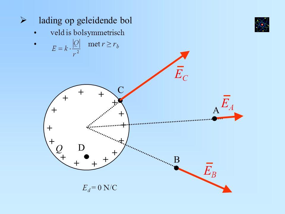 Q + + + + + + + + + + + + + + +  lading op geleidende bol veld is bolsymmetrisch met r ≥ r b EAEA A EBEB B C ECEC D E d = 0 N/C