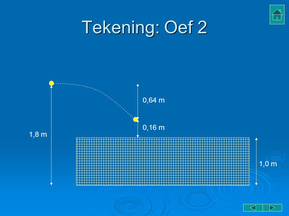 Tekening: Oef 2 1,8 m 1,0 m 0,64 m 0,16 m