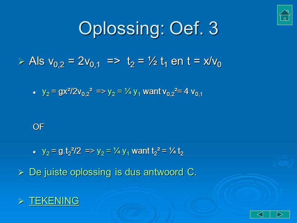 Oplossing: Oef. 3  Als v 0,2 = 2v 0,1 => t 2 = ½ t 1 en t = x/v 0 y 2 = gx²/2v 0,2 ² => y 2 = ¼ y 1 want v 0,2 ²= 4 v 0,1 y 2 = gx²/2v 0,2 ² => y 2 =