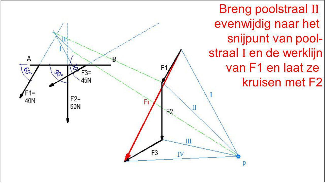 Breng poolstraal II evenwijdig naar het snijpunt van pool- straal I en de werklijn van F1 en laat ze kruisen met F2