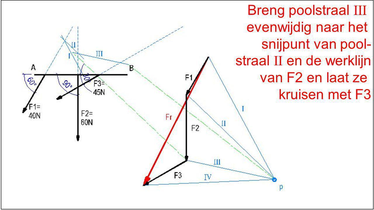 Breng poolstraal III evenwijdig naar het snijpunt van pool- straal II en de werklijn van F2 en laat ze kruisen met F3