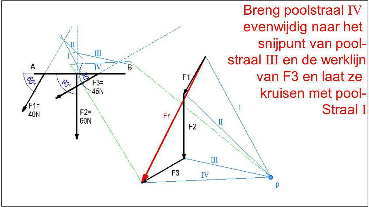 Breng poolstraal IV evenwijdig naar het snijpunt van pool- straal III en de werklijn van F3 en laat ze kruisen met pool- Straal I