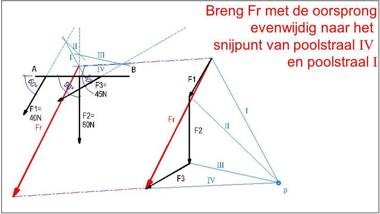 Breng Fr met de oorsprong evenwijdig naar het snijpunt van poolstraal IV en poolstraal I