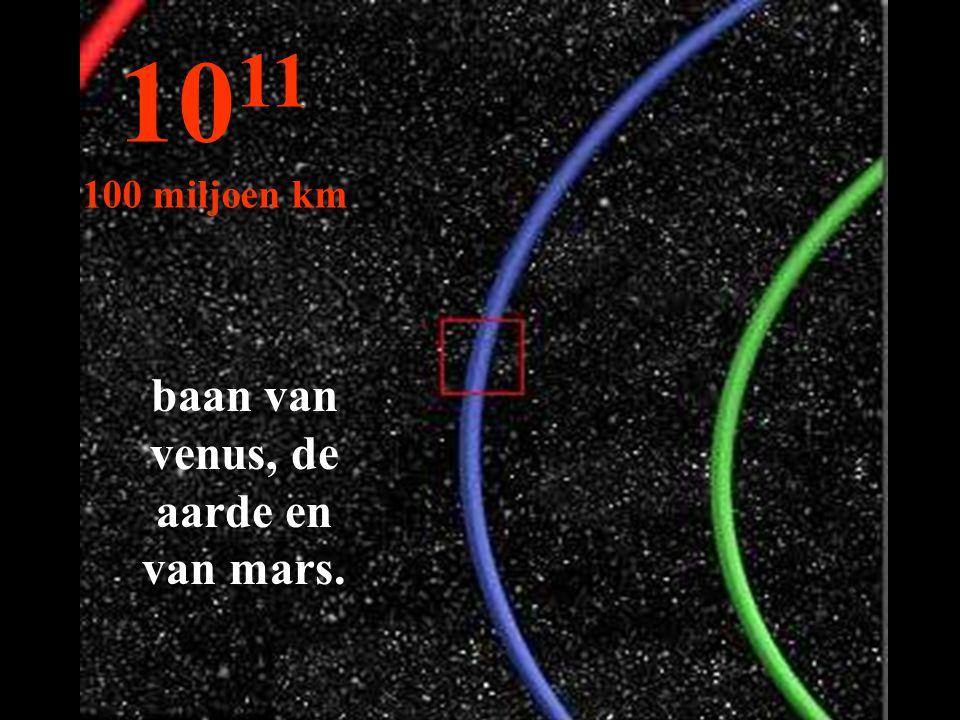 10 11 100 miljoen km baan van venus, de aarde en van mars.