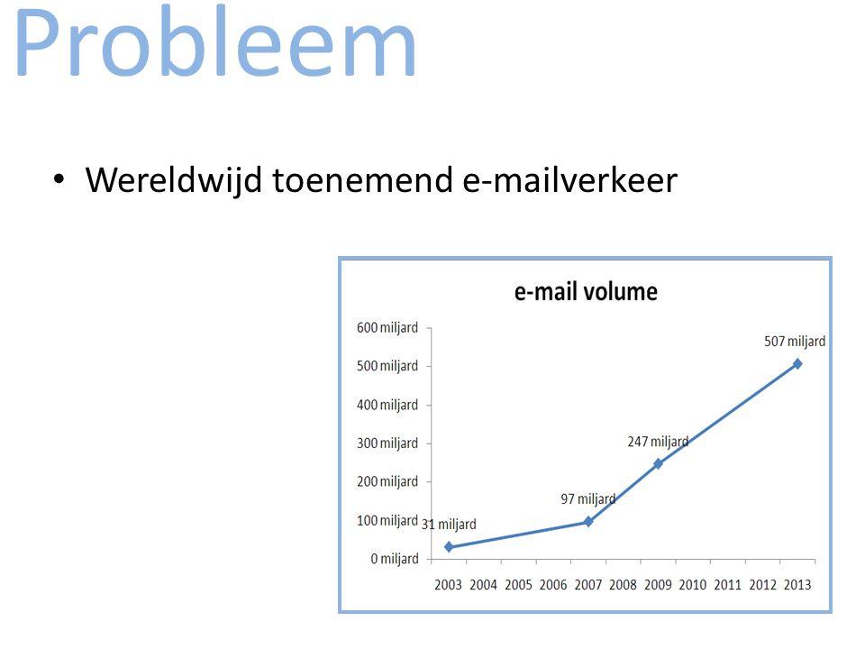 Probleem KdG: Aantal nieuwe berichten per dag