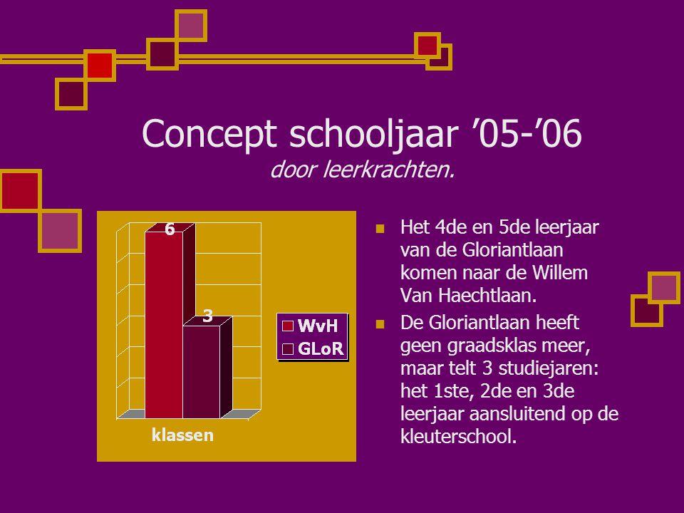 Concept schooljaar '05-'06 door leerkrachten. Het 4de en 5de leerjaar van de Gloriantlaan komen naar de Willem Van Haechtlaan. De Gloriantlaan heeft g