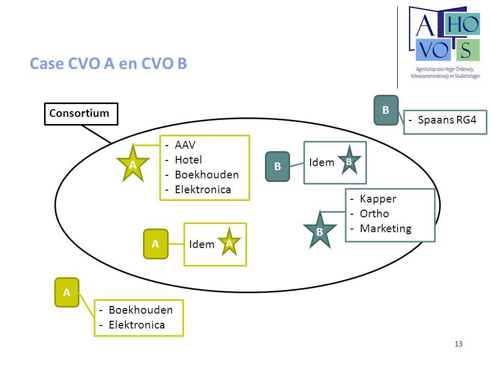 Case CVO A en CVO B A B A B B A -AAV -Hotel -Boekhouden -Elektronica -Kapper -Ortho -Marketing Idem A B -Boekhouden -Elektronica -Spaans RG4 Consortiu