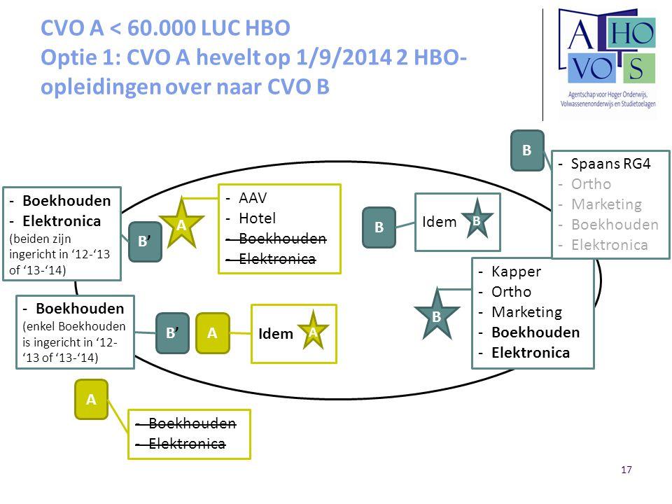 CVO A < 60.000 LUC HBO Optie 1: CVO A hevelt op 1/9/2014 2 HBO- opleidingen over naar CVO B A B A B B A -AAV -Hotel -Boekhouden -Elektronica -Kapper -