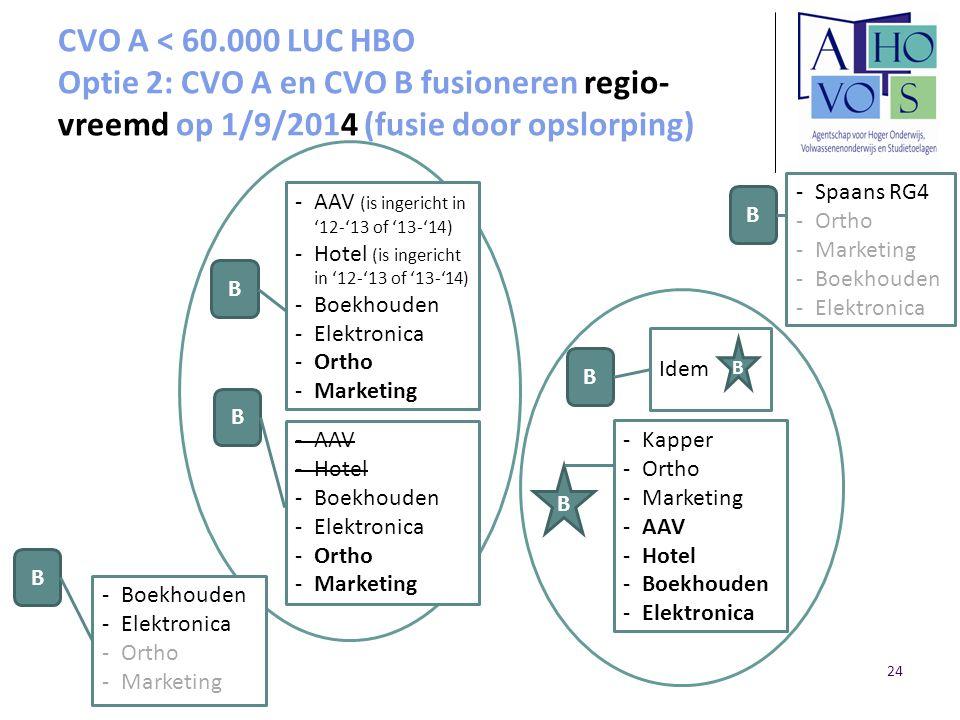 CVO A < 60.000 LUC HBO Optie 2: CVO A en CVO B fusioneren regio- vreemd op 1/9/2014 (fusie door opslorping) B B B B B -Kapper -Ortho -Marketing -AAV -