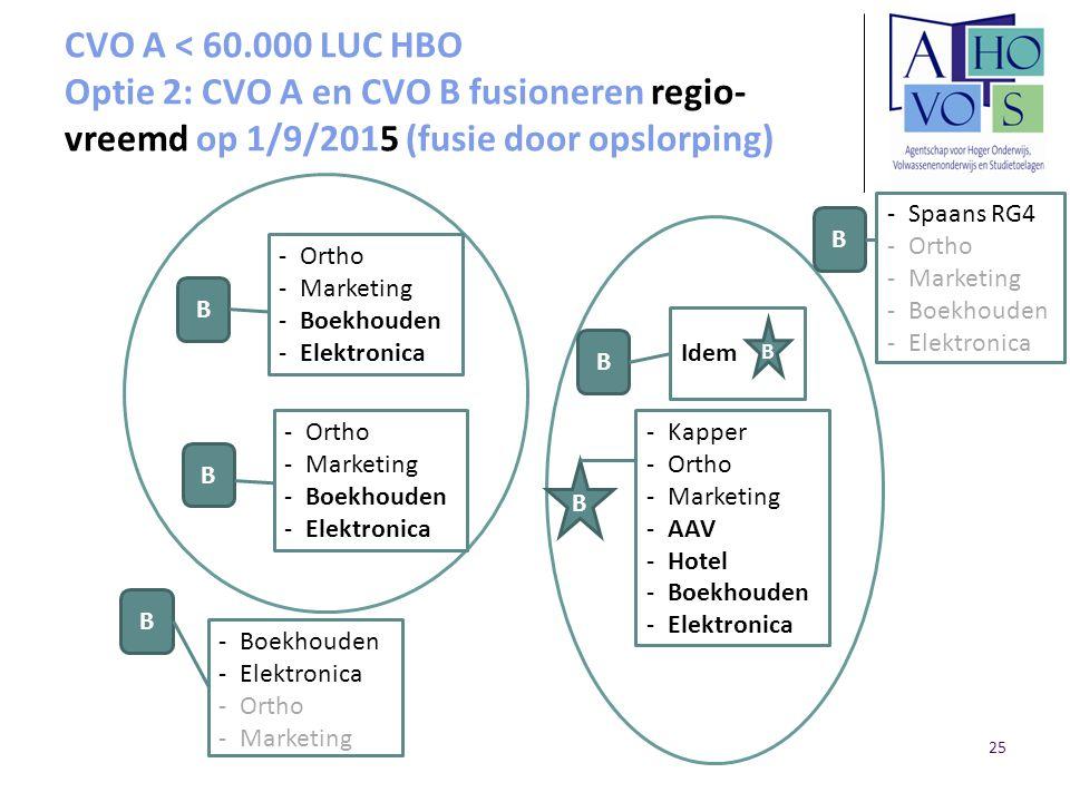 CVO A < 60.000 LUC HBO Optie 2: CVO A en CVO B fusioneren regio- vreemd op 1/9/2015 (fusie door opslorping) B B B B B -Kapper -Ortho -Marketing -AAV -