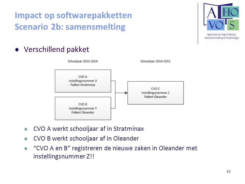 Impact op softwarepakketten Scenario 2b: samensmelting Verschillend pakket CVO A werkt schooljaar af in Stratminax CVO B werkt schooljaar af in Oleand