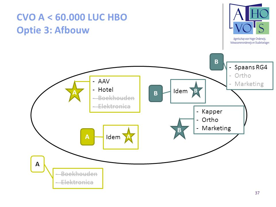 CVO A < 60.000 LUC HBO Optie 3: Afbouw A B A B B A -AAV -Hotel -Boekhouden -Elektronica -Kapper -Ortho -Marketing Idem A B -Boekhouden -Elektronica -S