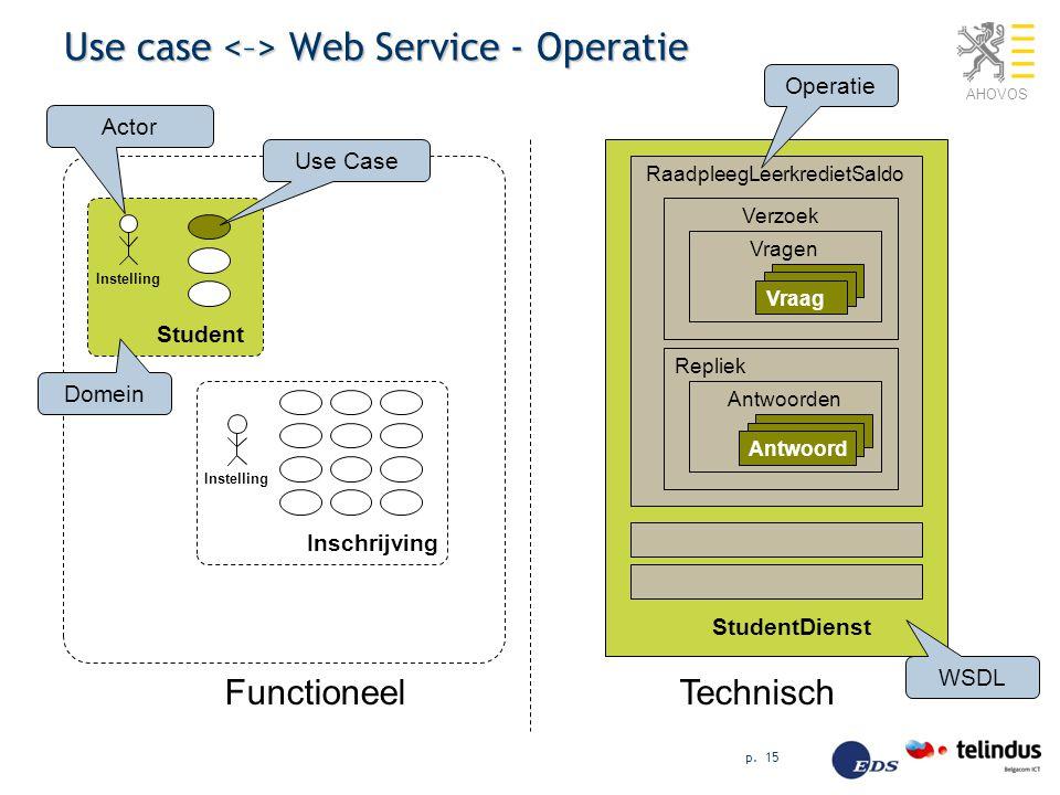 AHOVOS p. 15 Use case Web Service - Operatie FunctioneelTechnisch Student Inschrijving StudentDienst RaadpleegLeerkredietSaldo Verzoek Vragen Vraag Re
