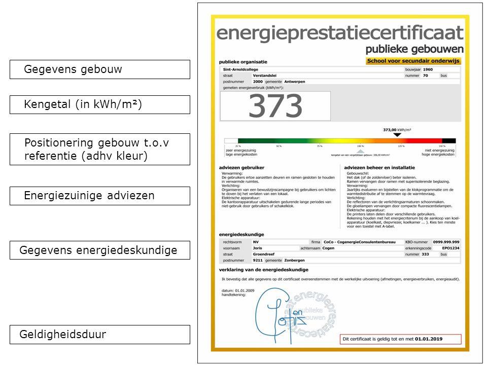 34 Gegevens energiedeskundige Energiezuinige adviezen Kengetal (in kWh/m²) Positionering gebouw t.o.v referentie (adhv kleur) Gegevens gebouw Geldigheidsduur