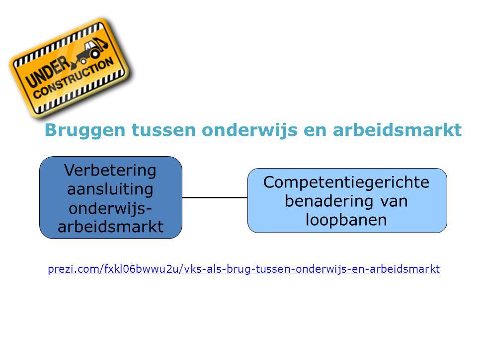 Bruggen tussen onderwijs en arbeidsmarkt Competentiegerichte benadering van loopbanen Verbetering aansluiting onderwijs- arbeidsmarkt prezi.com/fxkl06bwwu2u/vks-als-brug-tussen-onderwijs-en-arbeidsmarkt