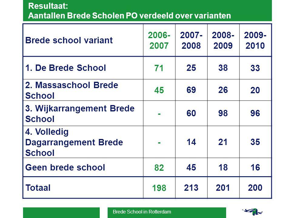 Brede School in Rotterdam Resultaat: Aantallen Brede Scholen PO verdeeld over varianten Brede school variant 2006- 2007 2007- 2008 2008- 2009 2009- 2010 1.