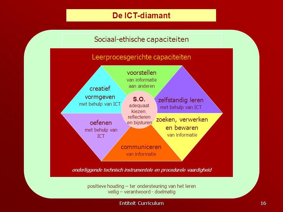 Entiteit Curriculum 16 Sociaal-ethische capaciteiten positieve houding – ter ondersteuning van het leren veilig – verantwoord - doelmatig Leerprocesge