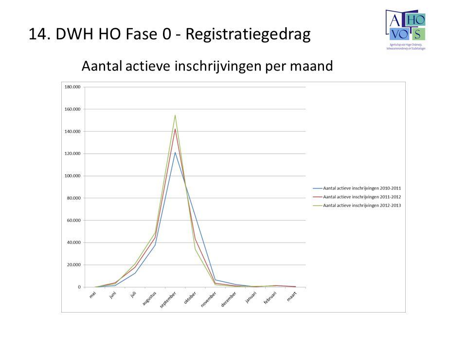 14. DWH HO Fase 0 - Registratiegedrag Aantal actieve inschrijvingen per maand